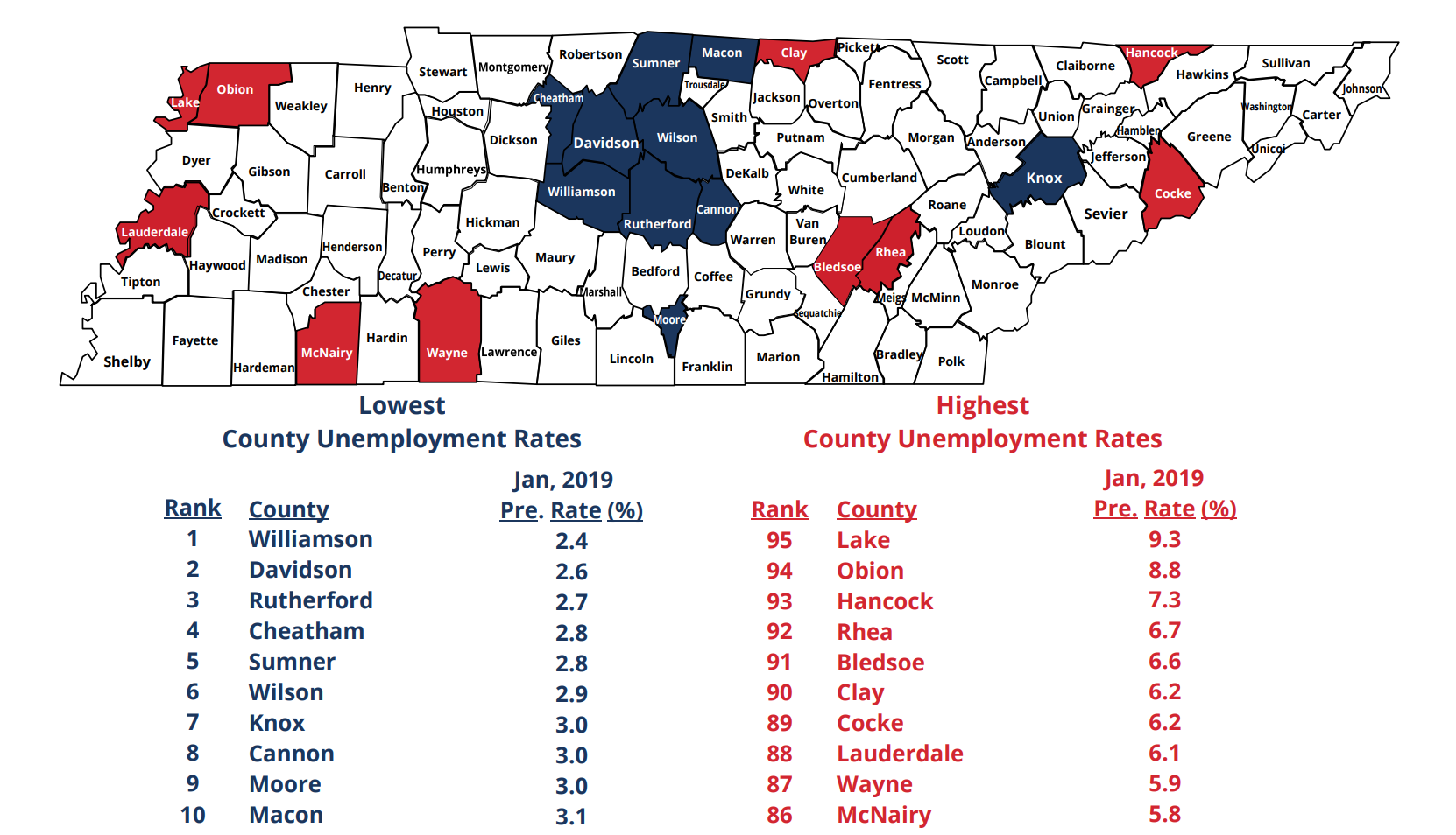 Rutherford County Third Lowest Unemployment in Tennessee