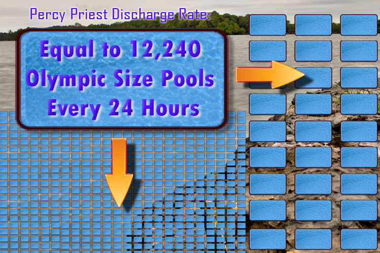Current J. Percy Priest Lake Discharge Rate Could Fill Olympic Sized Pool Every 7 Seconds