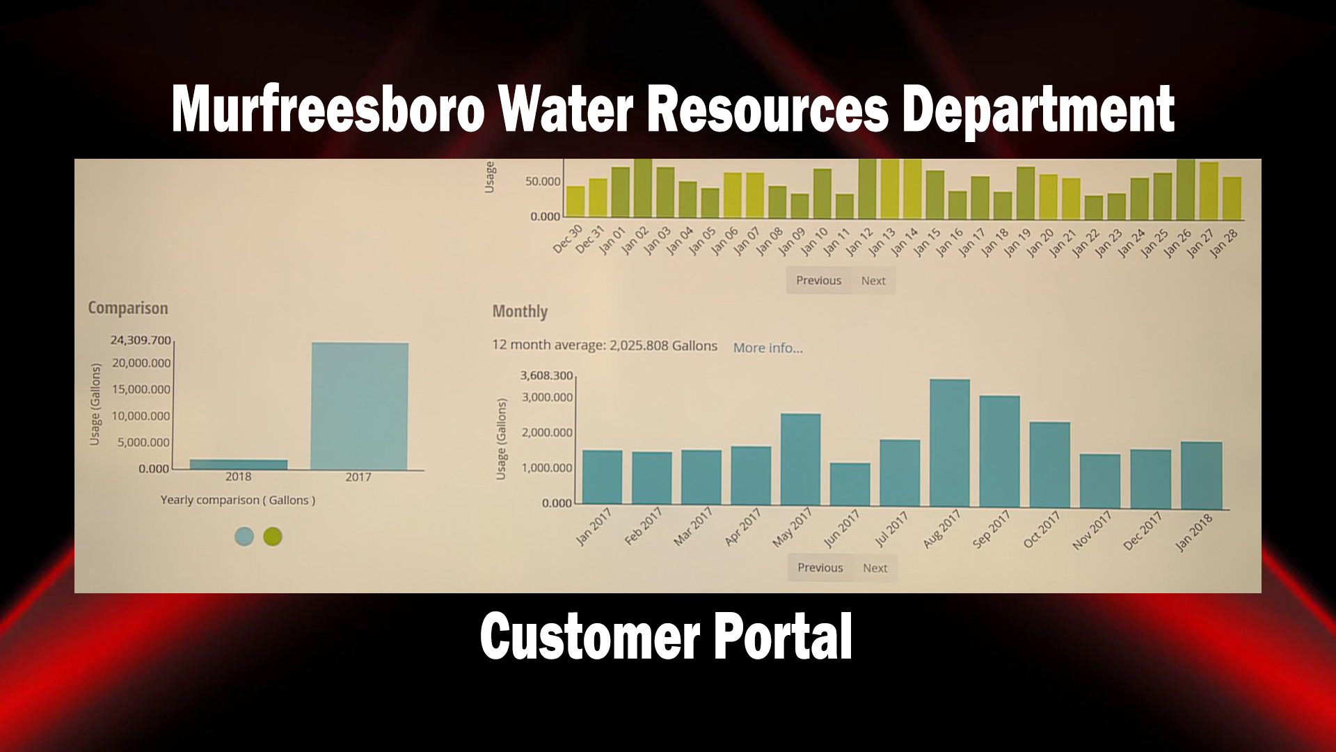 Water Resources Department demonstrates cost-saving customer portal - Now online