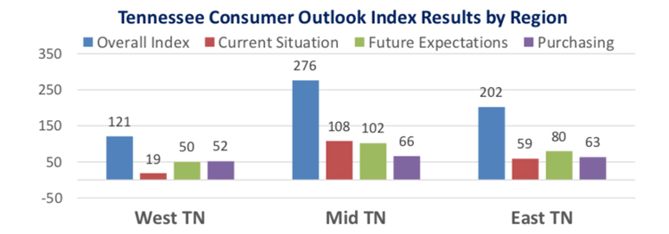 Latest statewide snapshot shows Midstate consumers remain most optimistic