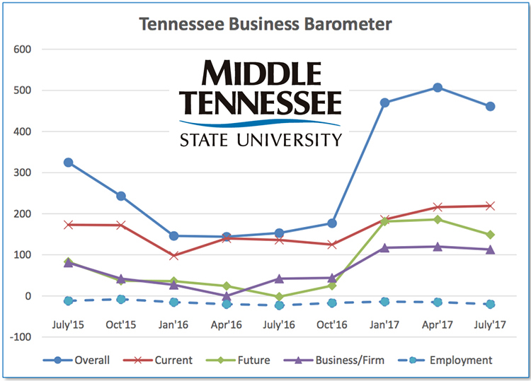 TENN. BUSINESS BAROMETER: Optimism dips but still strong as managers search for qualified workers