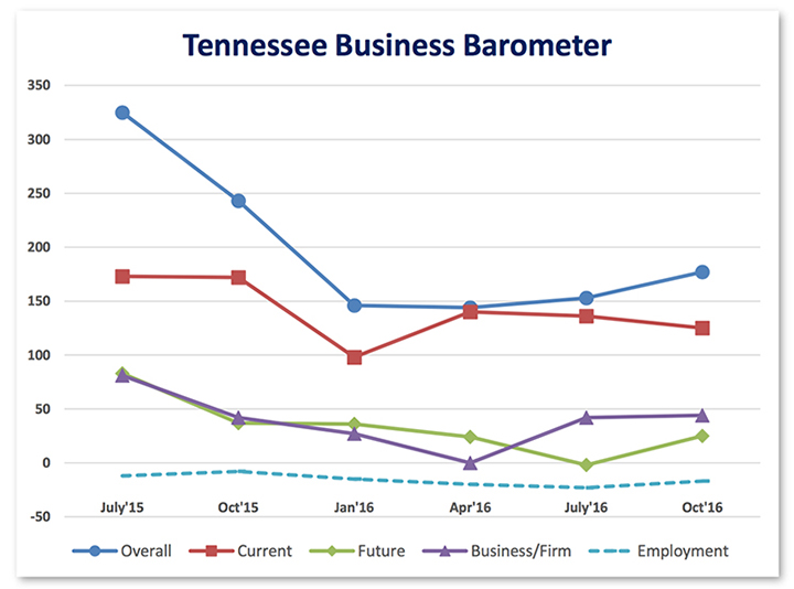 Tennessee Business Barometer Index rising on better future economic outlook