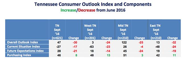 Tennessee consumers Prefer Trump for the Economy - MTSU Survey