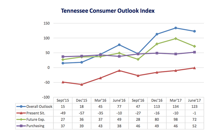 MTSU survey: Tennessee consumer optimism dips slightly as summer begins