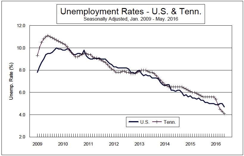 Unemployment Rate Decreasing in TN