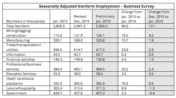 Tennessee Unemployment Rate Slightly Lower