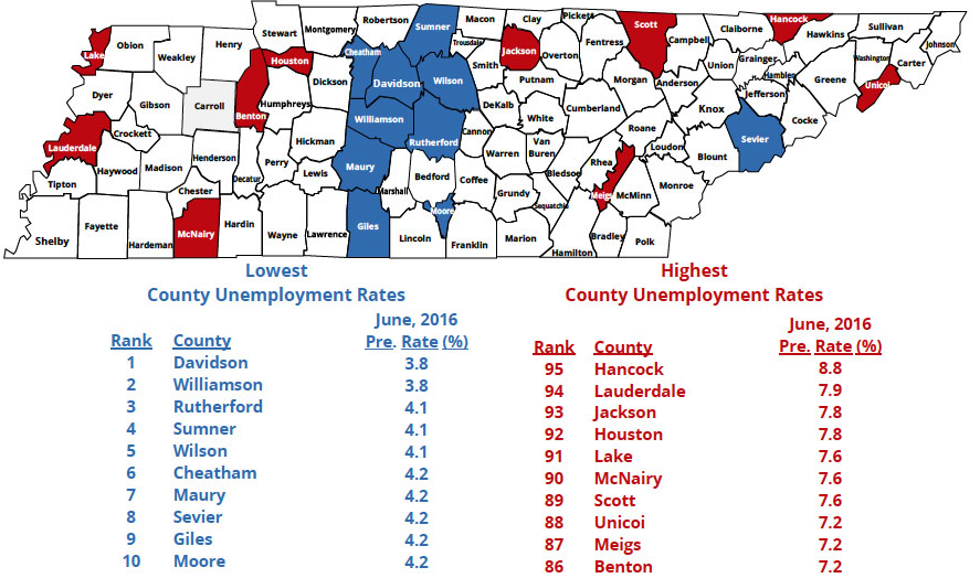 Rutherford County Ranked 3rd in TN for Lowest Unemployment Rate