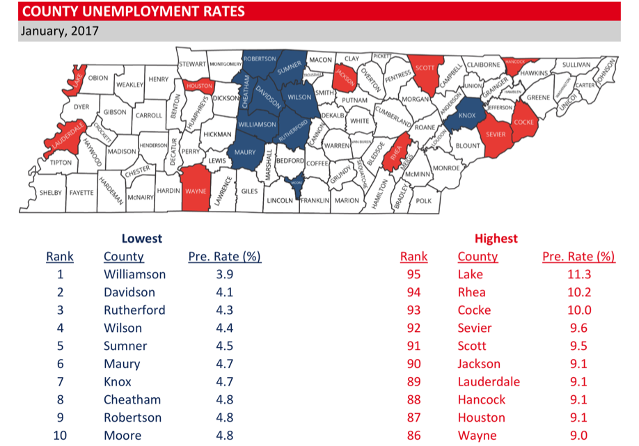 Rutherford County Continues to have 3rd Lowest Unemployment Rate