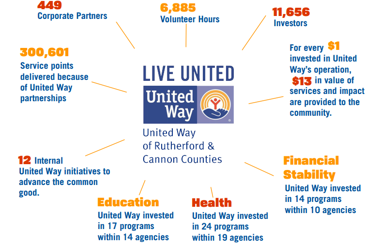 United Way Letter of Intent Application Now Available