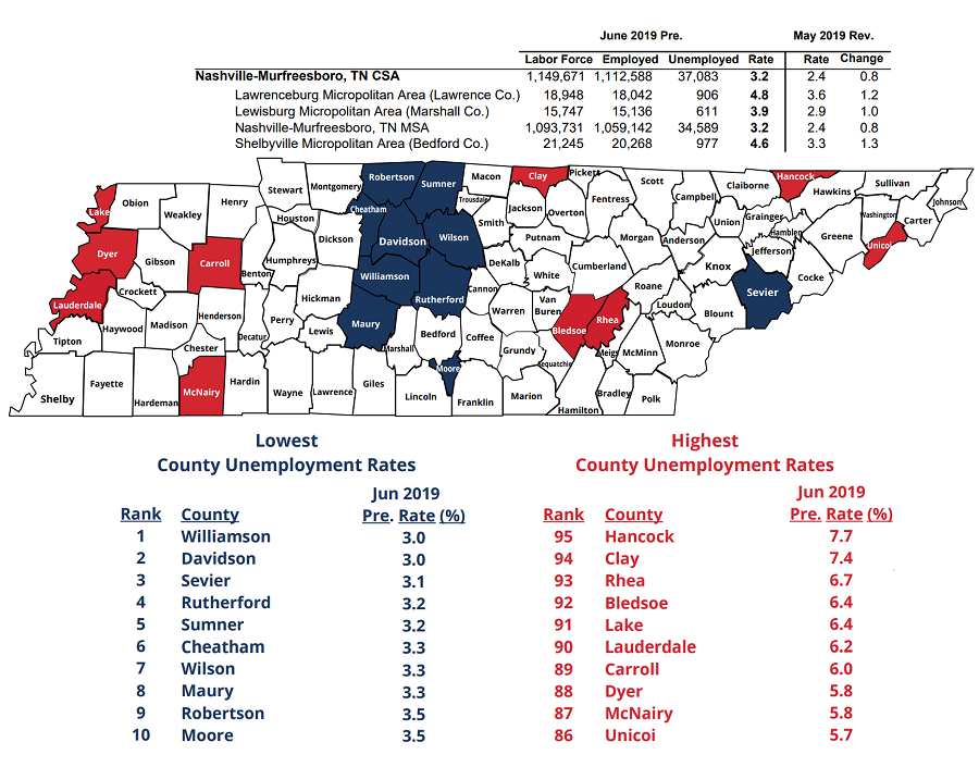 Rutherford County #3 Lowest Unemployment