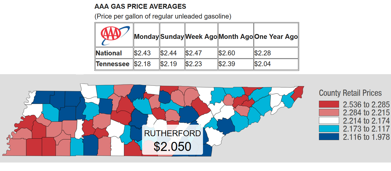 ennessee gas prices have continued their decline for a consecutive 37 days, dropping 21 cents since January 5 when the Tennessee gas price average was $2.39.