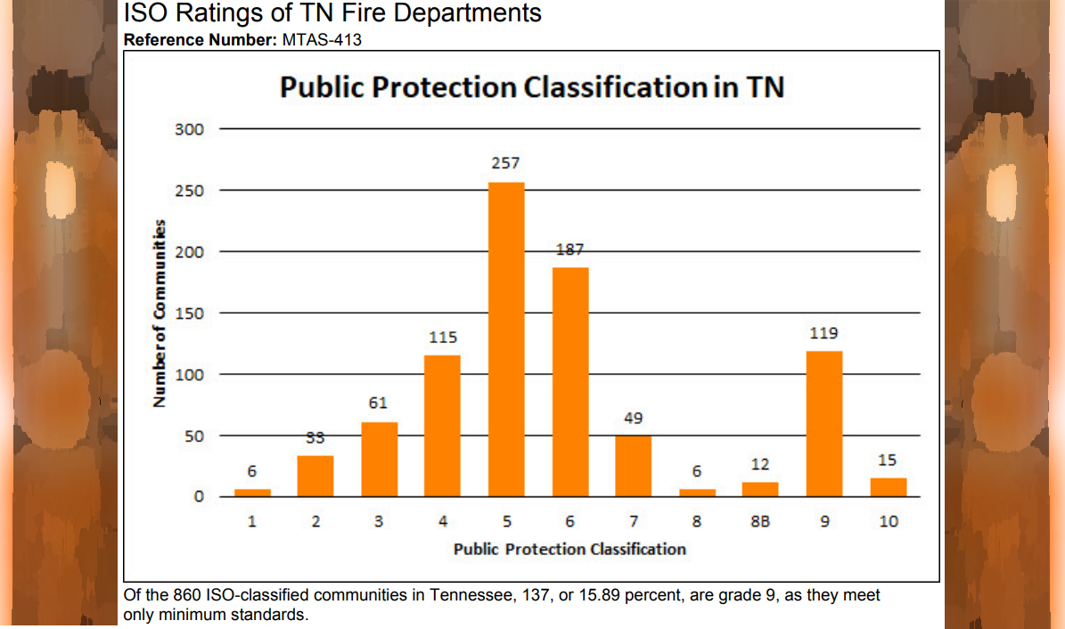 760 out of 860 Communities have a Public Protection Classification of 4 or Higher - Murfreesboro has an ISO of 2