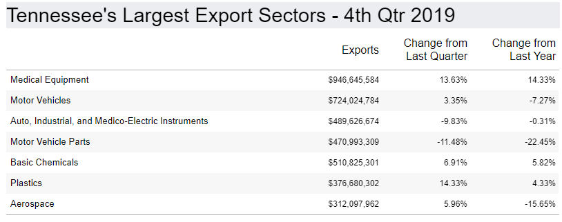 Trade report: Tennessee exporters lose $1.6B for 2019 after 'another poor quarter' in Q4