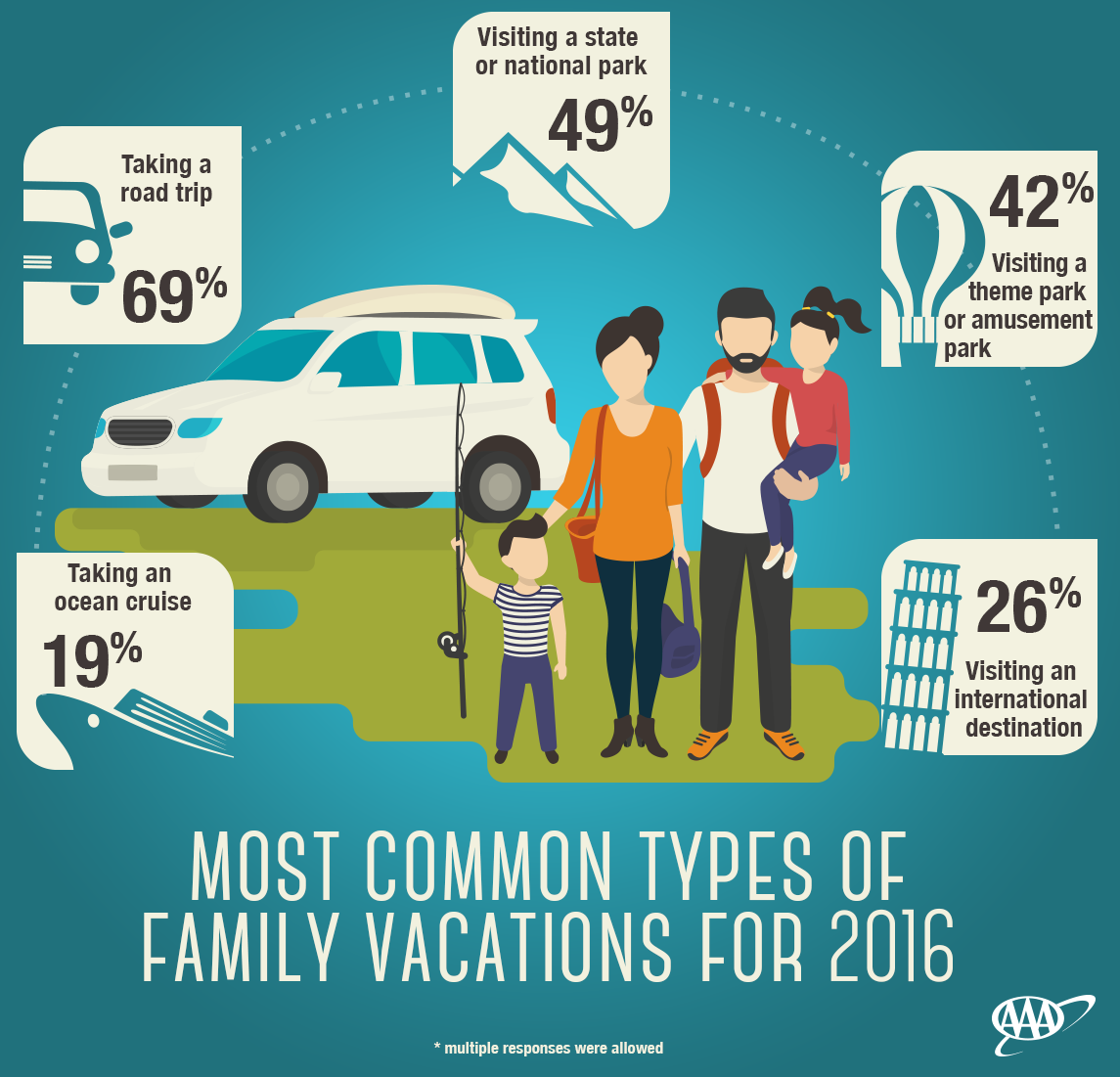 Are you planning a family vacation this year?