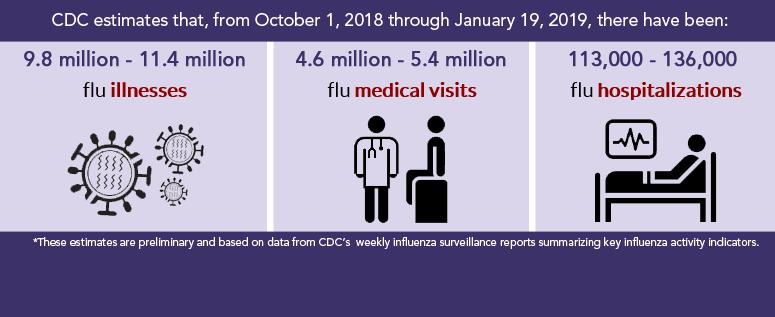 TN Seeing upswing in Flu