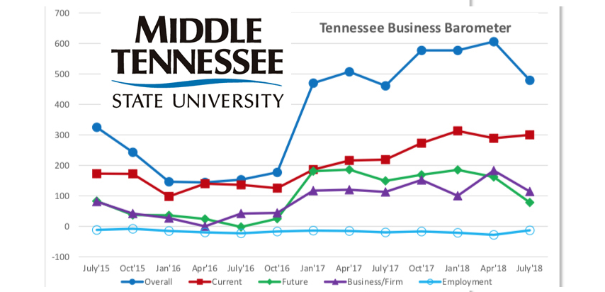 MTSU REPORT: Optimism remains amid concerns about future economic pace