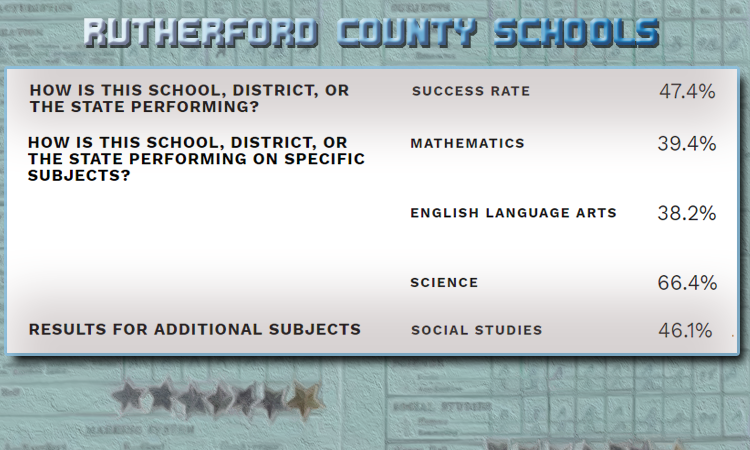 REPORT CARD: Rutherford County Schools remains Level 5 district
