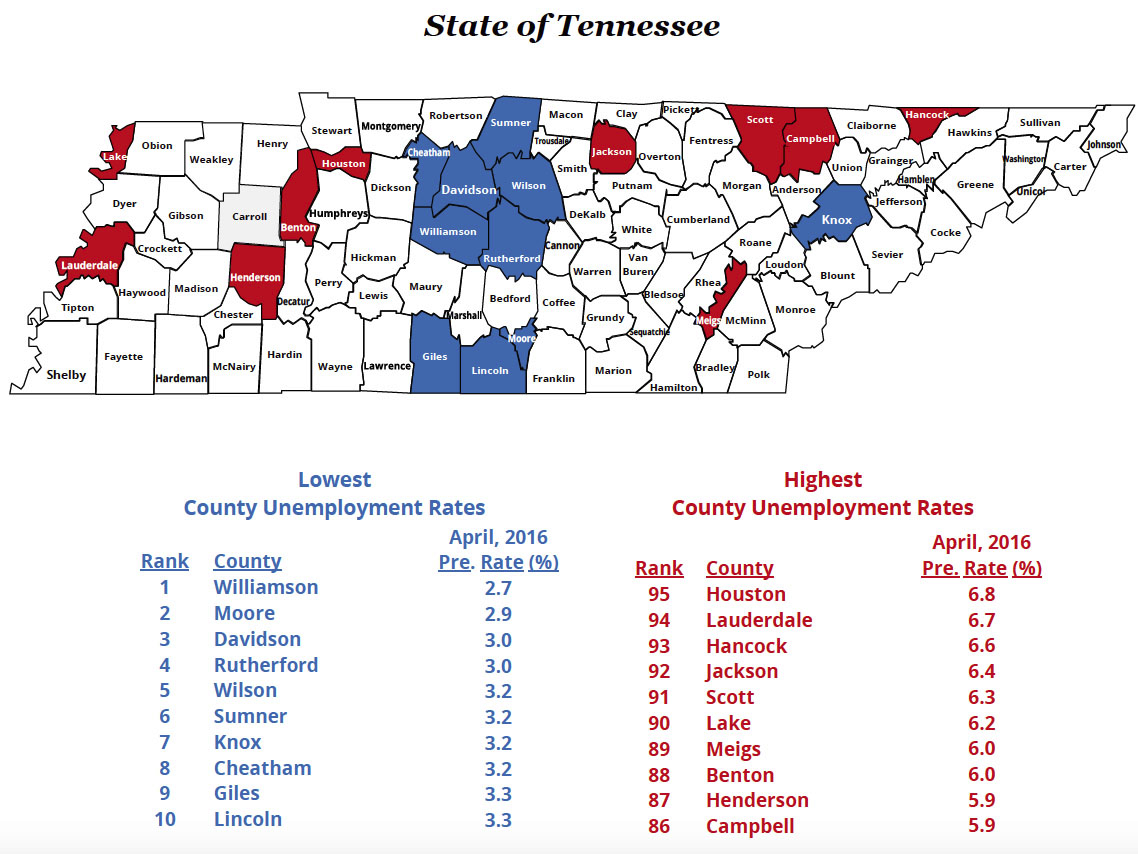 Unemployment rate for Rutherford County is at 3%