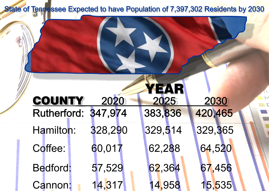 Population in Rutherford County continues to grow