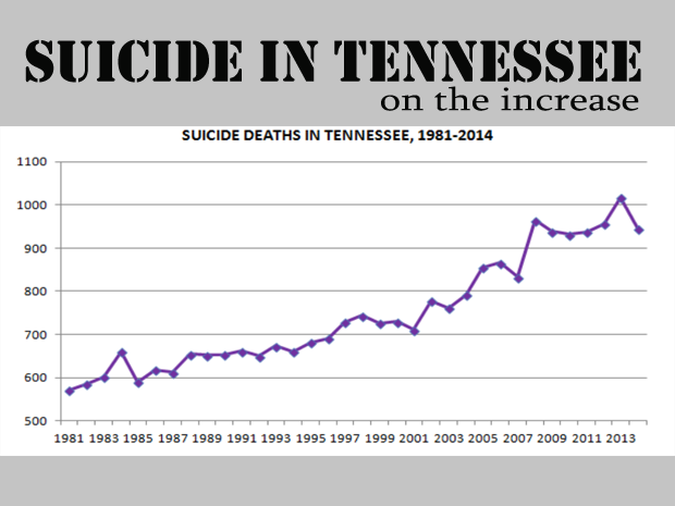 More suicides and attempted suicides in Murfreesboro