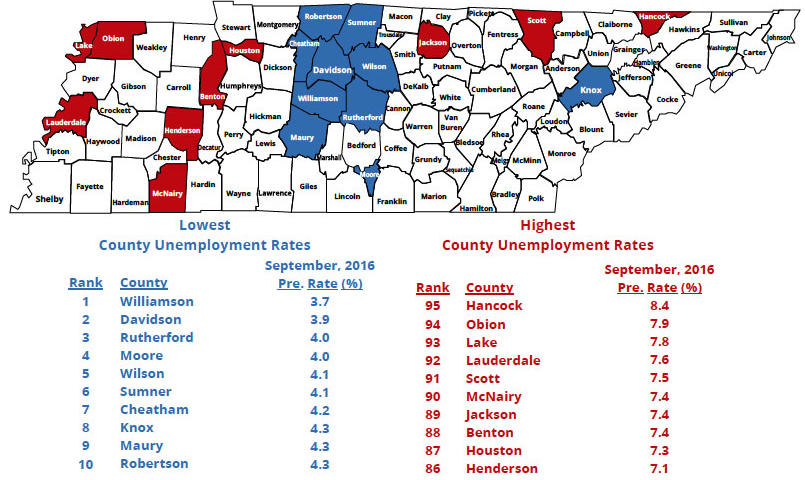 Rutherford County has 3rd Lowest Unemployment Number in TN