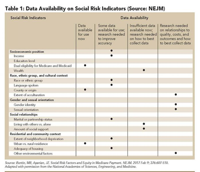Accounting for Social Risk Factors in Value-Based Payment