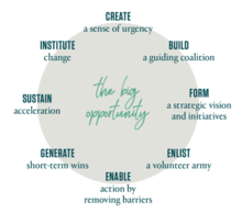 8 steps big opportunity