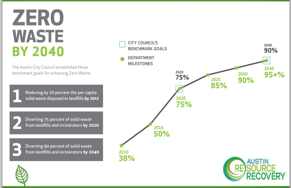 Austin Zero Waste Graphics