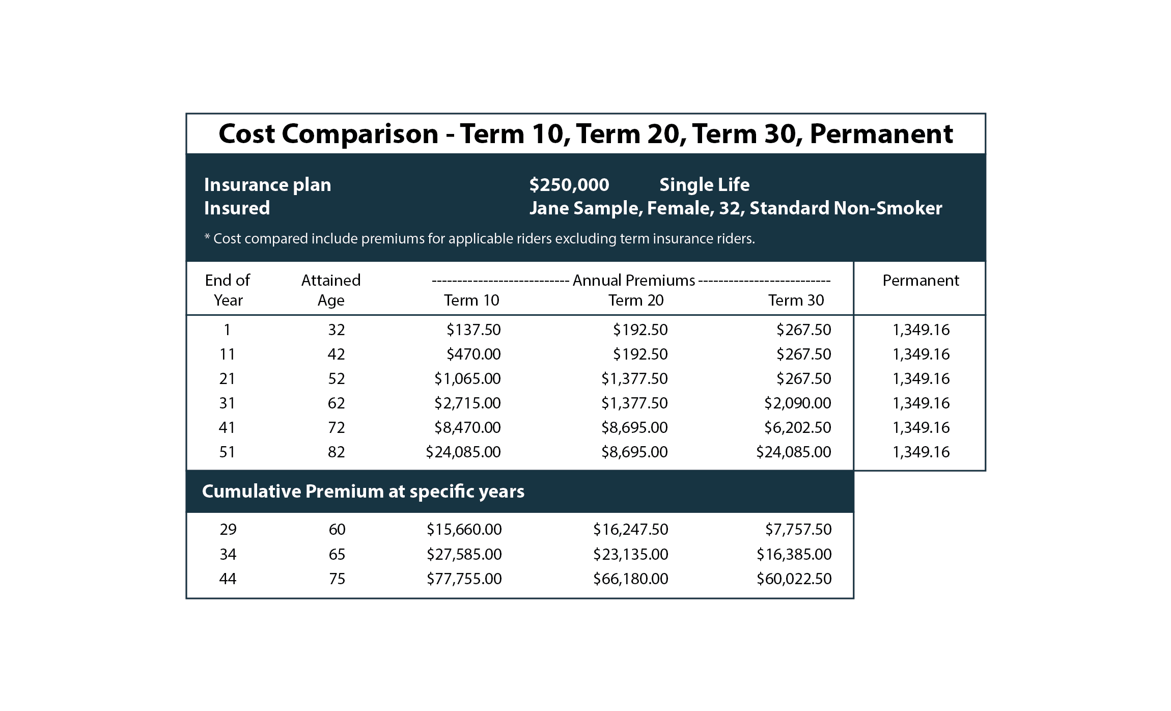 Cost comparison term life