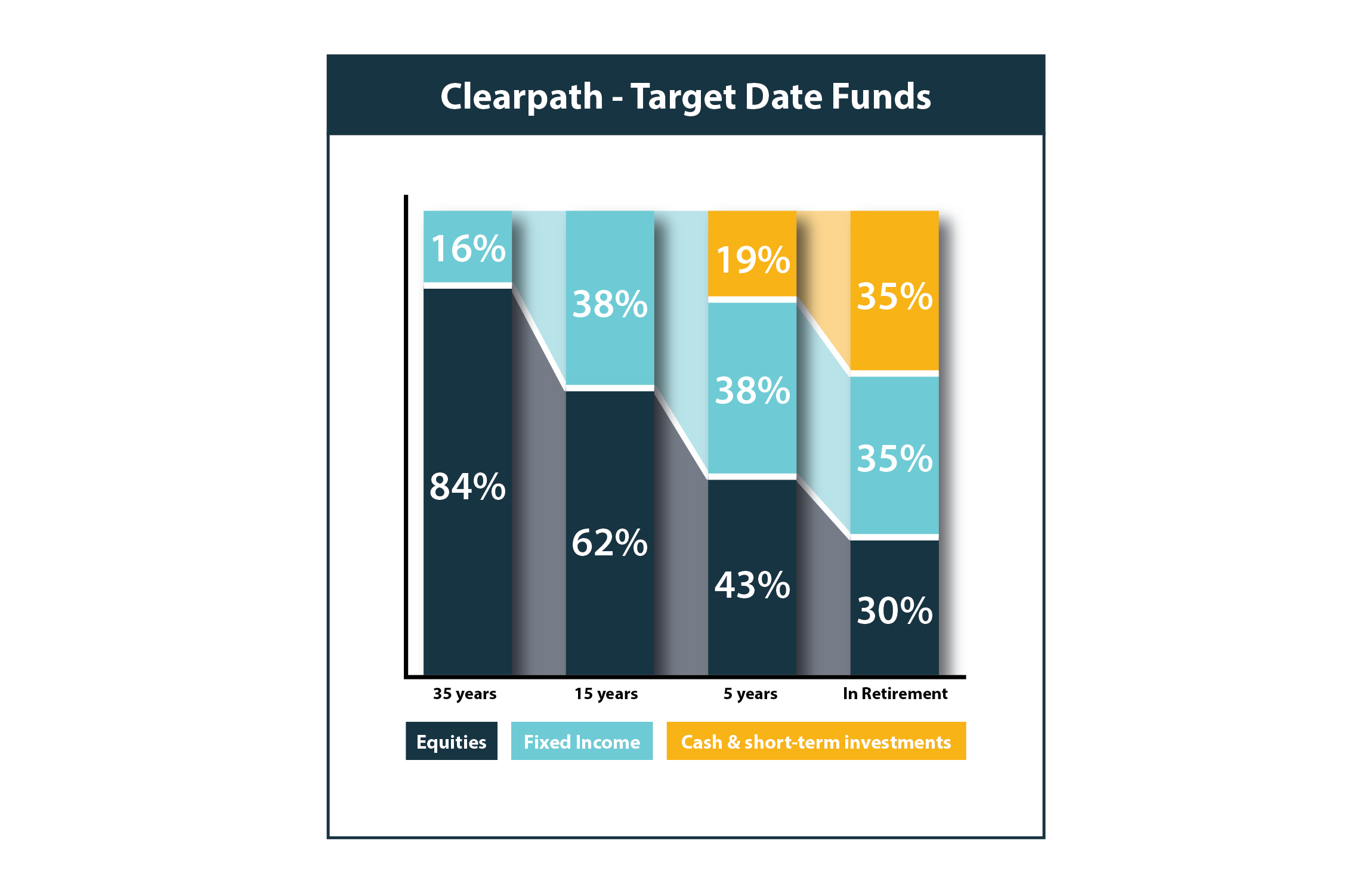 Clearpath target date funds
