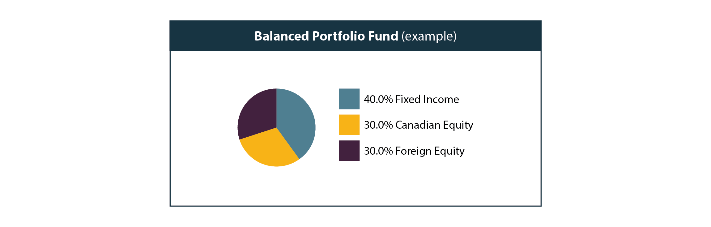 Balanced fund example