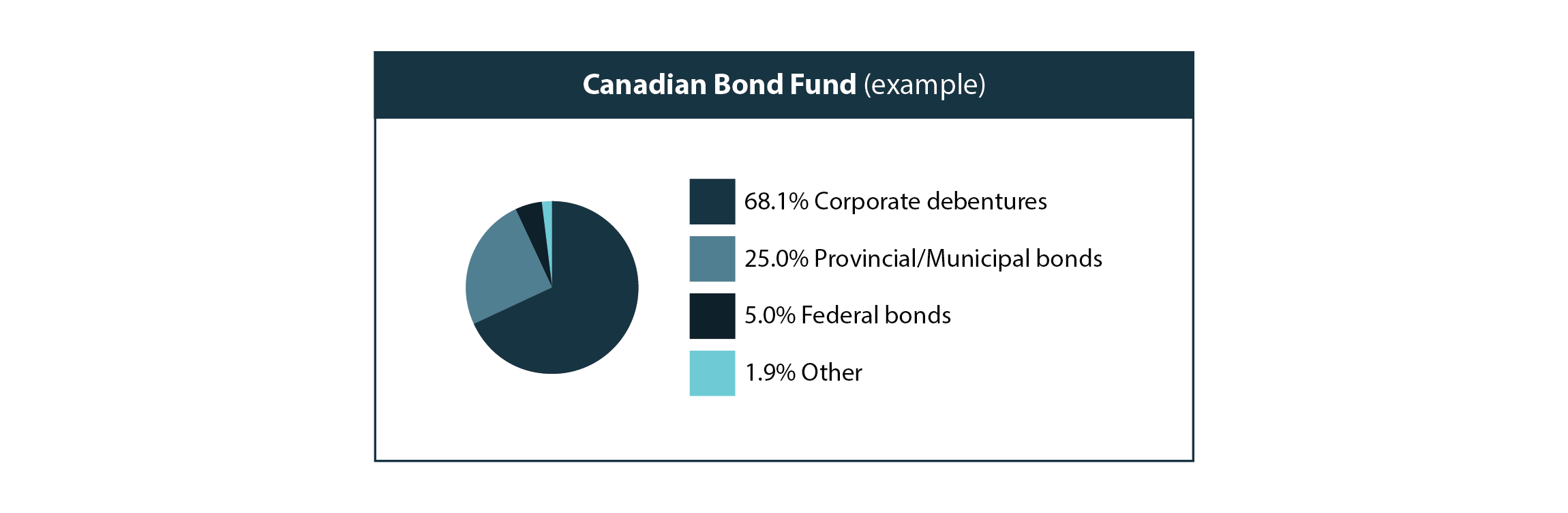 Canadian bond fund example