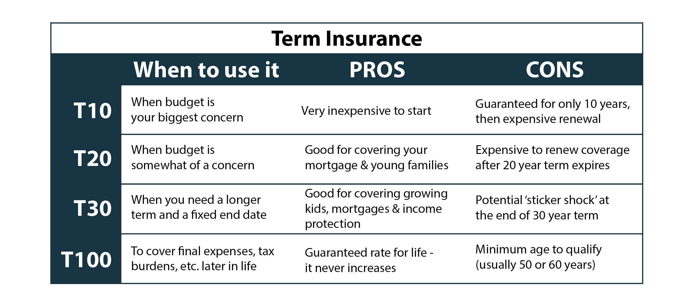 Term insurance pros cons