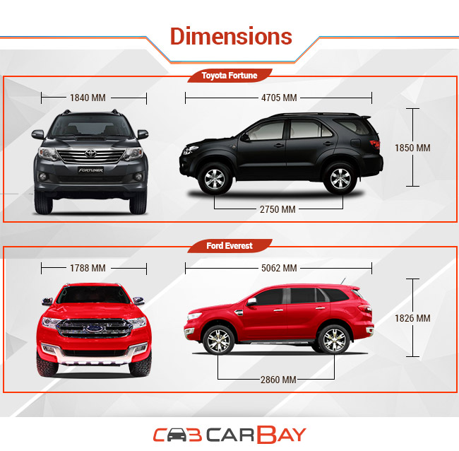 Toyota Fortuner Vs Ford Everest Carbay