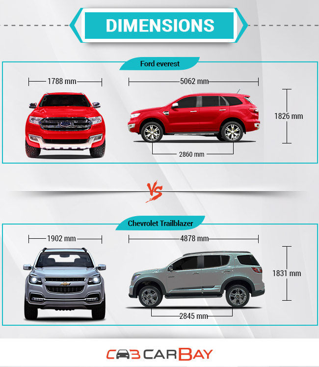Dimensions For Ford Everest 2015 Autos Post