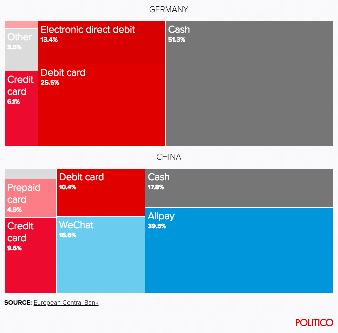 Screenshot of Politico graphic representation of ECB findings