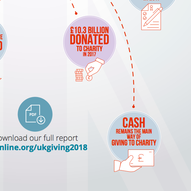 Snippet from UK Giving 2017 - Key findings infographic