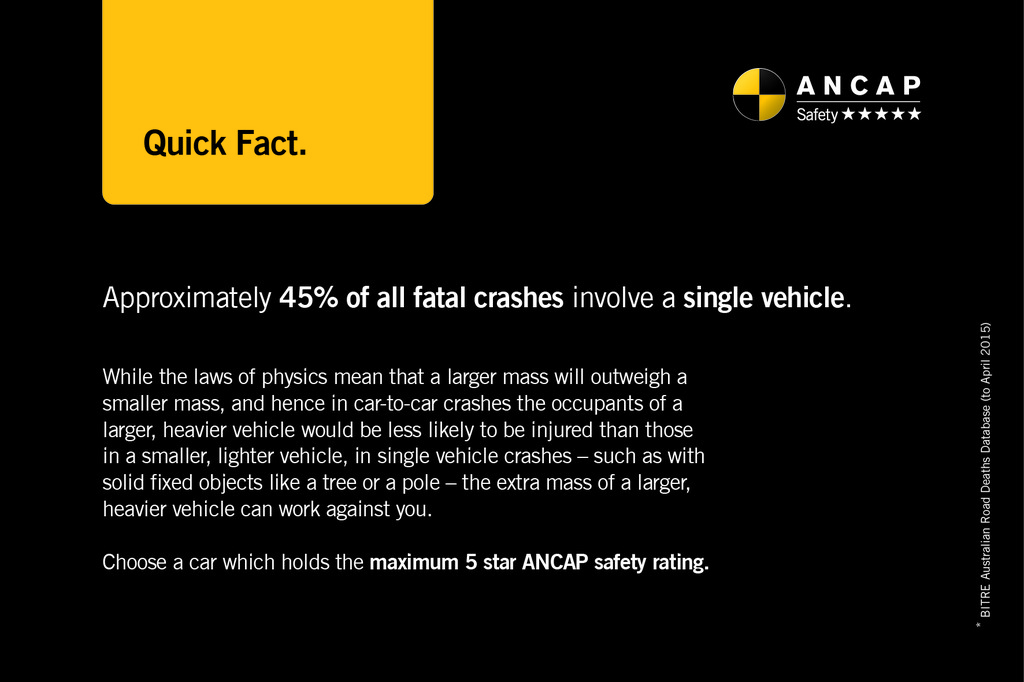 ANCAP Quick Fact: 45% of fatal crashes involve a single vehicle