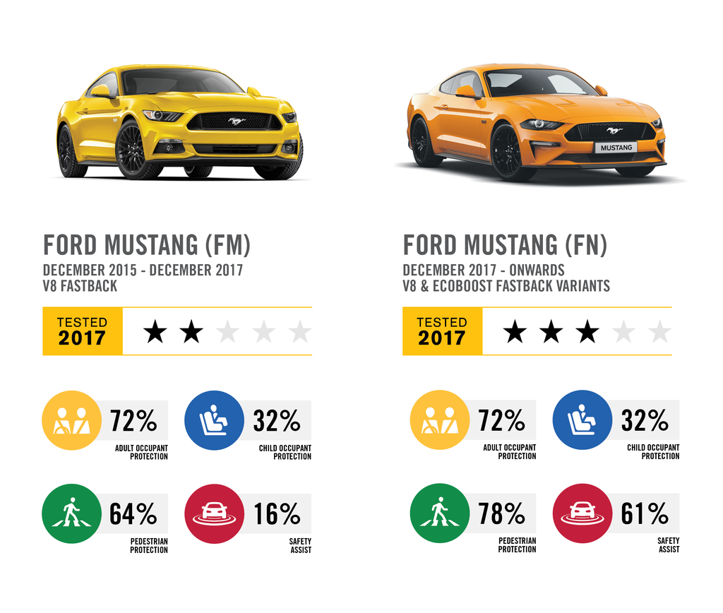 Updated Ford Mustang an improvement, but limited to 3 stars.