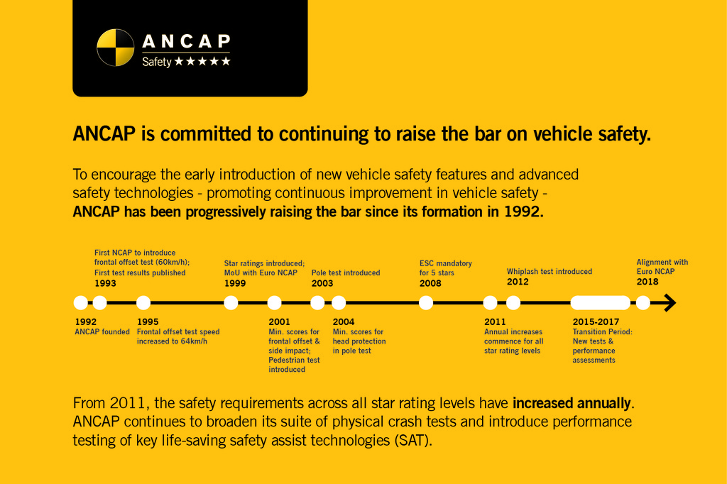 ANCAP Quick Fact: Raising the bar on vehicle safety