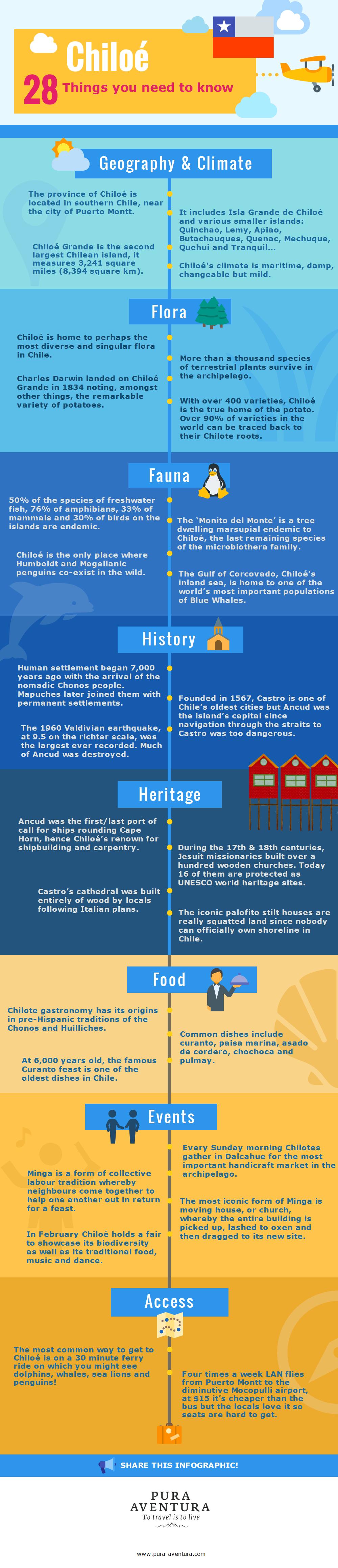 Chiloe infographic