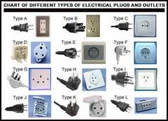 Different Types of Electrical Plugs