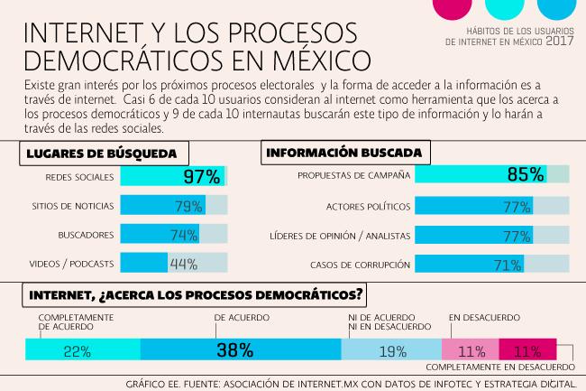 7 datos sobre el comportamiento de los usuarios mexicanos en Internet (2017)