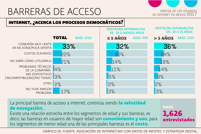 7 datos sobre el comportamiento de los mexicanos en Internet
