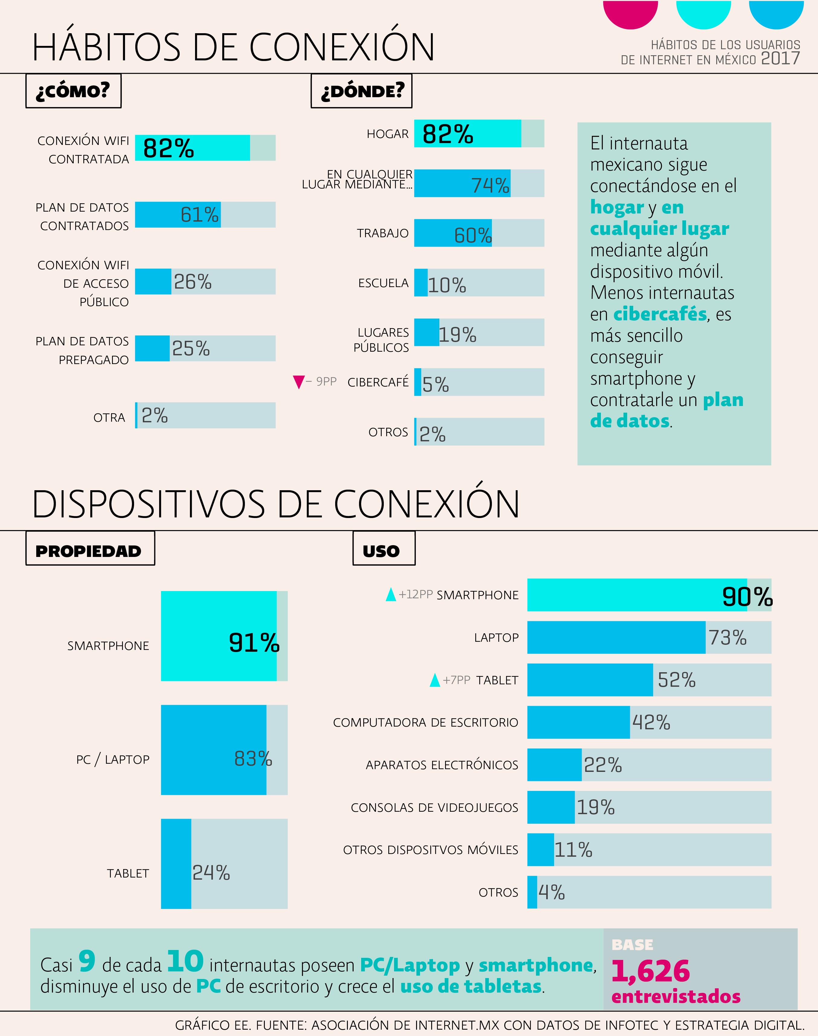 7 datos importantes sobre el comportamiento de los internautas mexicanos en 2017