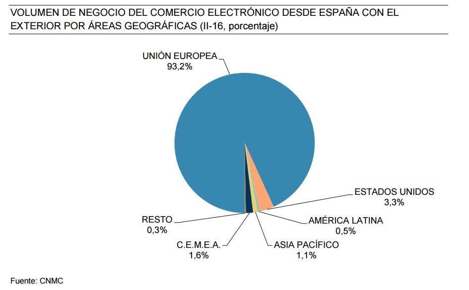 ecommerce-espanol-aumento-4