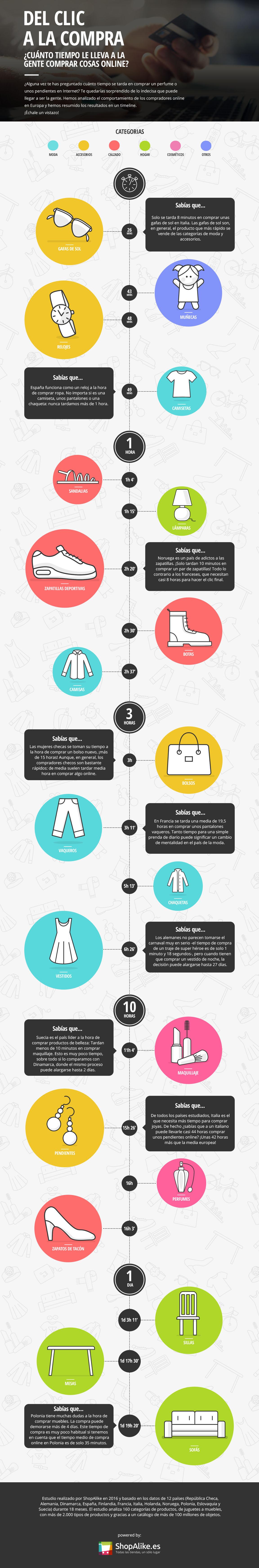 tiempo de compra online Infografía int