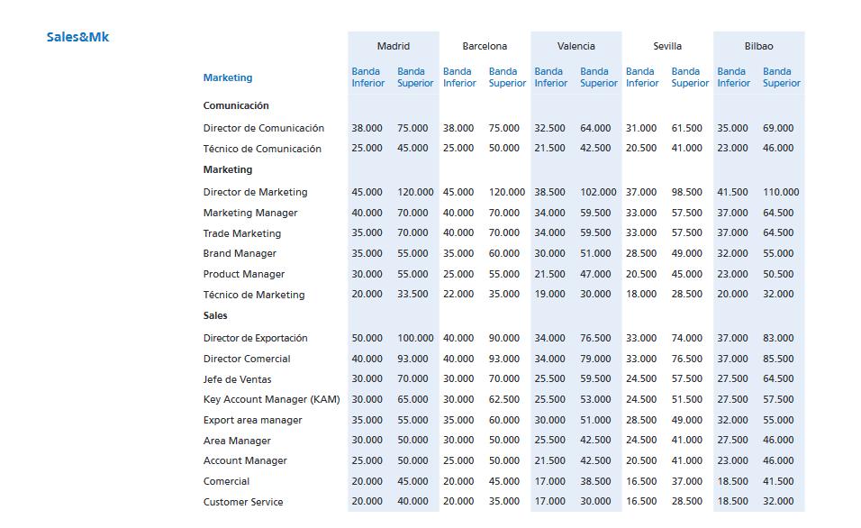 Tabla de salarios en Sales & Mk, Randstad.