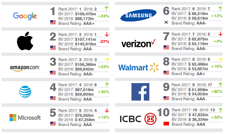 marcas más valiosas del mundo