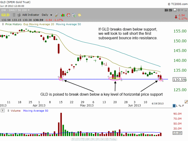 Technical pattern of $GLD